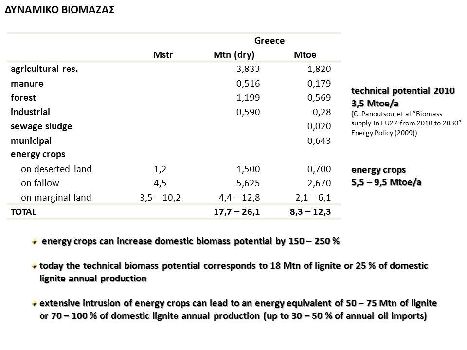 ΔΥΝΑΜΙΚΟ ΒΙΟΜΑΖΑΣ Greece Mstr Mtn (dry) Mtoe agricultural res. 3,833