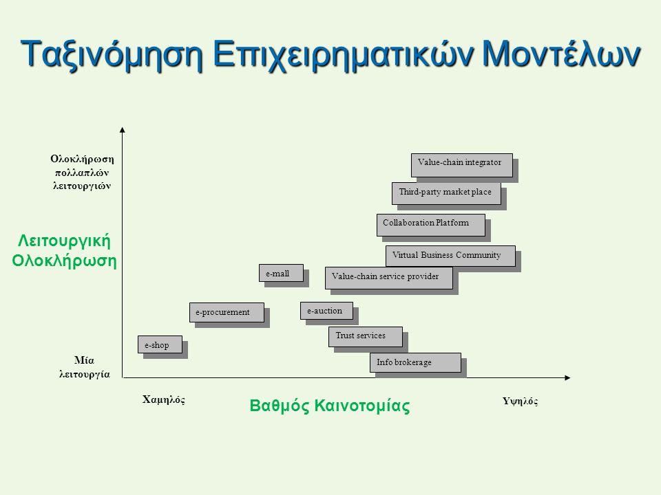 Ταξινόμηση Επιχειρηματικών Μοντέλων