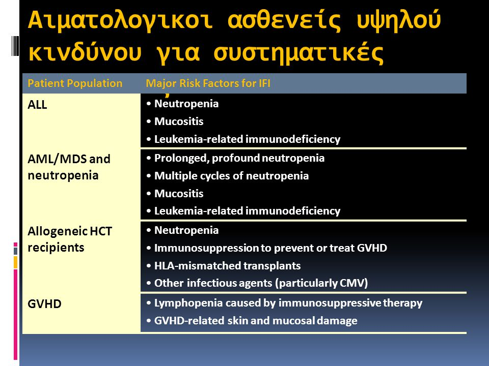 Αιματολογικοι ασθενείς υψηλού κινδύνου για συστηματικές μυκητιάεις
