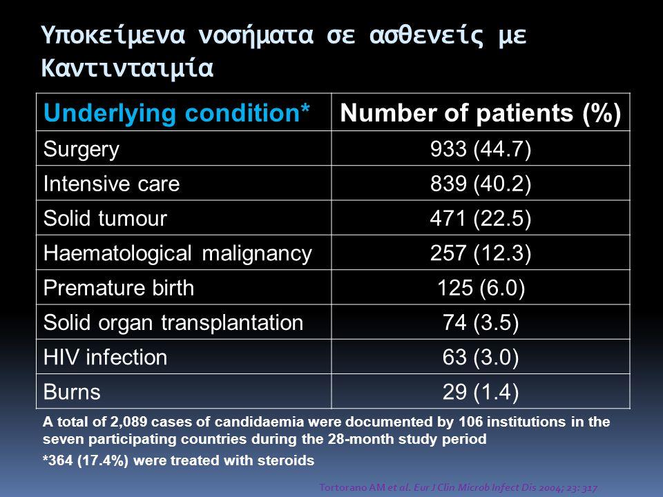 Yποκείμενα νοσήματα σε ασθενείς με Καντινταιμία