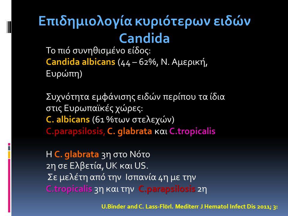 Επιδημιολογία κυριότερων ειδών Candida