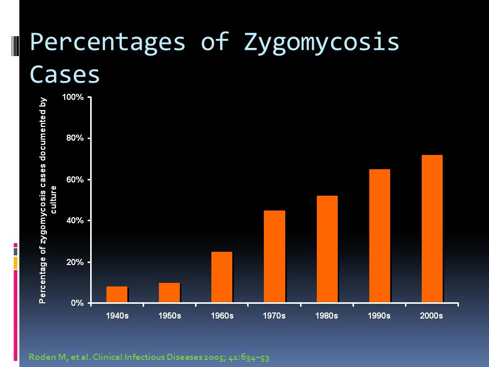 Percentages of Zygomycosis Cases