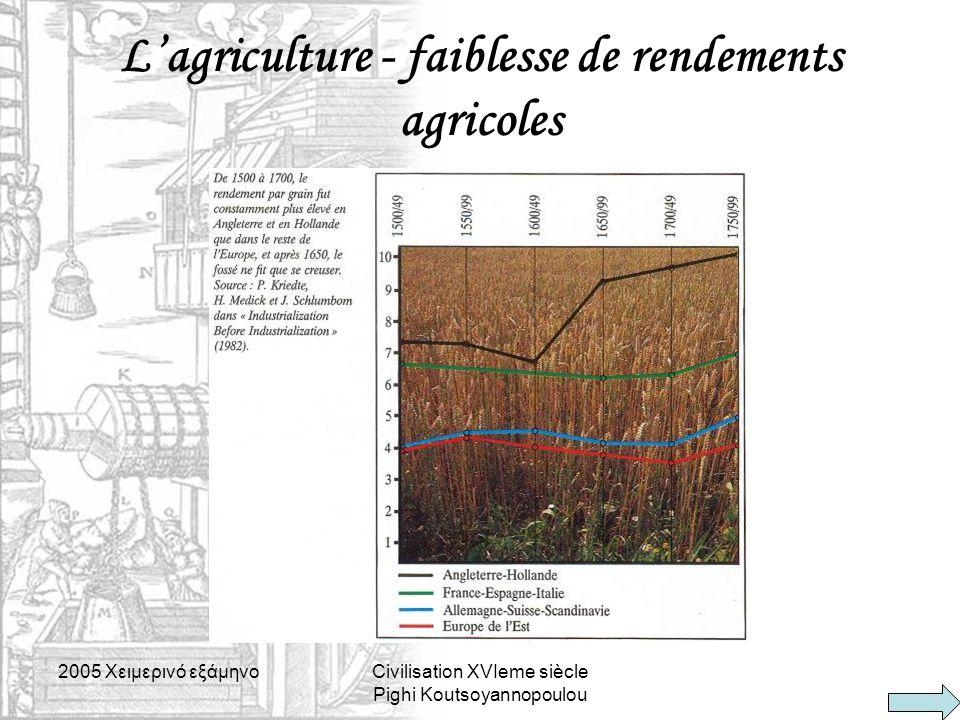 L'agriculture - faiblesse de rendements agricoles