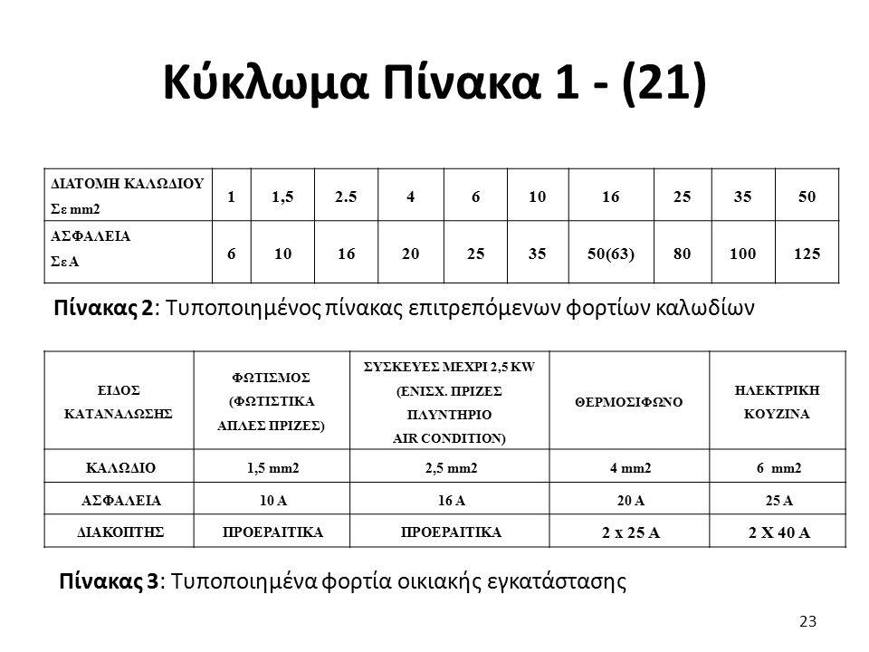 Κύκλωμα Πίνακα 1 - (21) ΔΙΑΤΟΜΗ ΚΑΛΩΔΙΟΥ. Σε mm2. 1. 1,5. 2.5. 4. 6. 10. 16. 25. 35. 50.