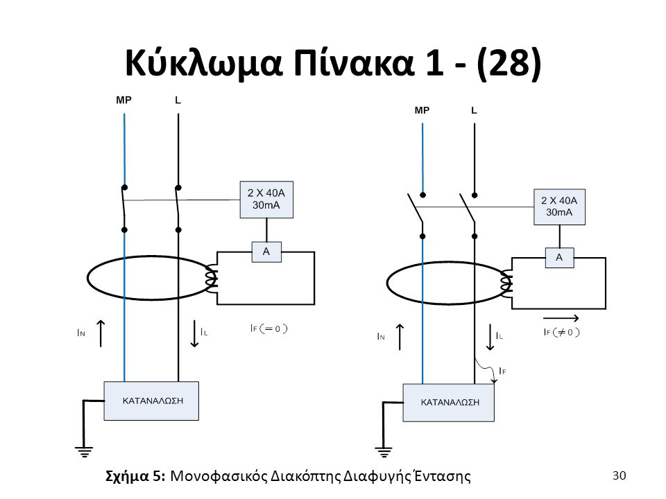 Κύκλωμα Πίνακα 1 - (28) Σχήμα 5: Μονοφασικός Διακόπτης Διαφυγής Έντασης