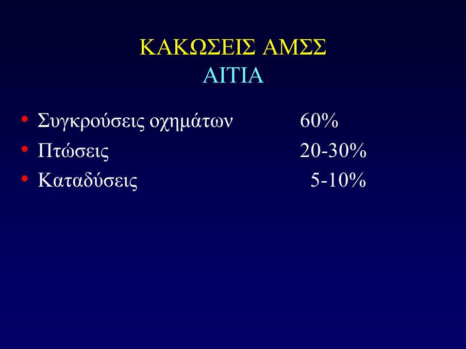 ΚΑΚΩΣΕΙΣ ΑΜΣΣ ΑΙΤΙΑ Συγκρούσεις οχημάτων 60% Πτώσεις 20-30%