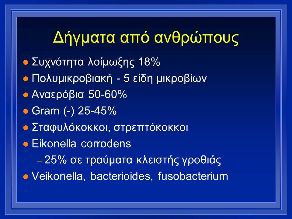 Δήγματα από ανθρώπους Συχνότητα λοίμωξης 18%