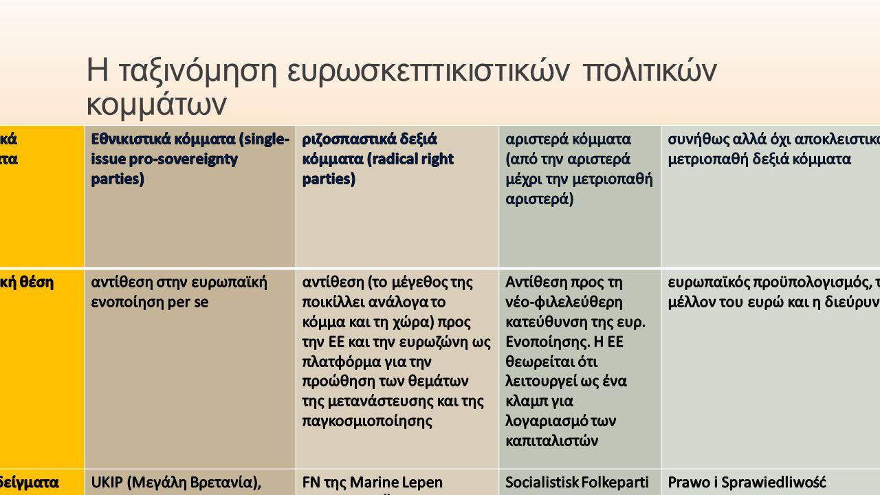 Η ταξινόμηση ευρωσκεπτικιστικών πολιτικών κομμάτων