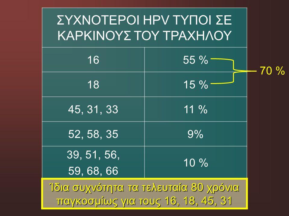 ΣΥΧΝΟΤΕΡΟΙ HPV ΤΥΠΟΙ ΣΕ ΚΑΡΚΙΝΟΥΣ ΤΟΥ ΤΡΑΧΗΛΟΥ