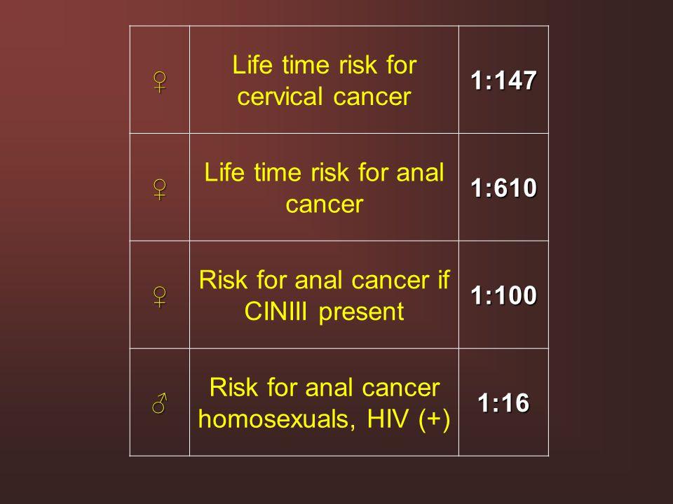Life time risk for cervical cancer 1:147
