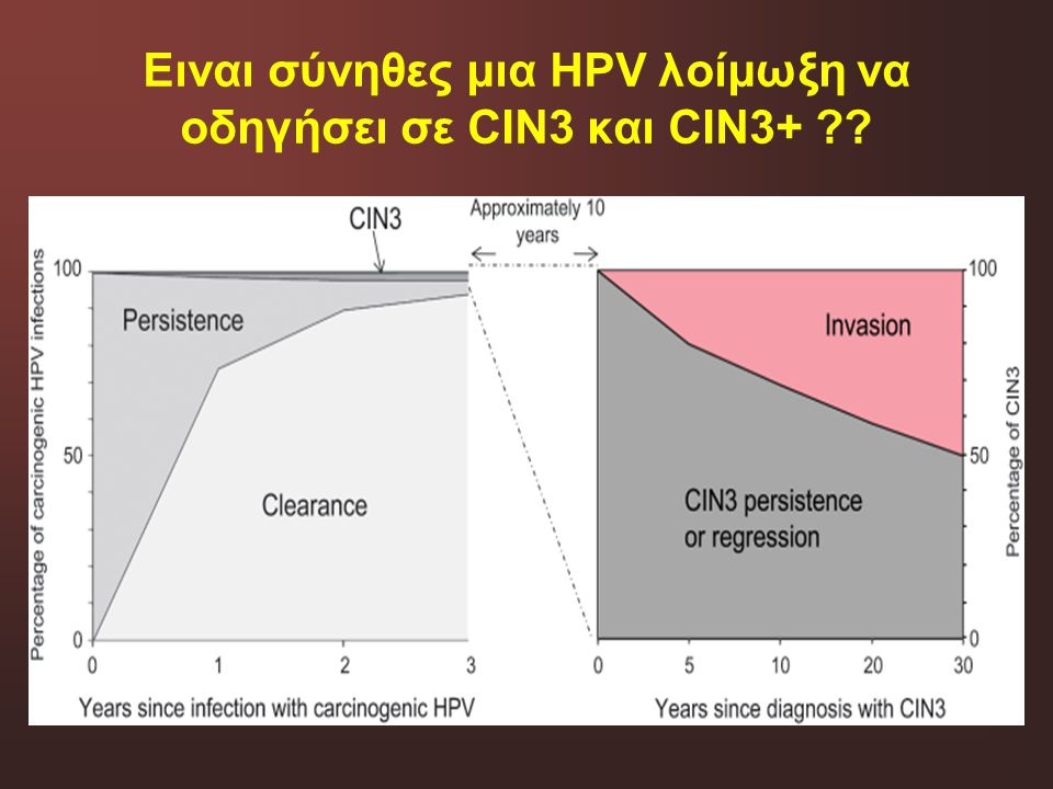 Ειναι σύνηθες μια HPV λοίμωξη να οδηγήσει σε CIN3 και CIN3+