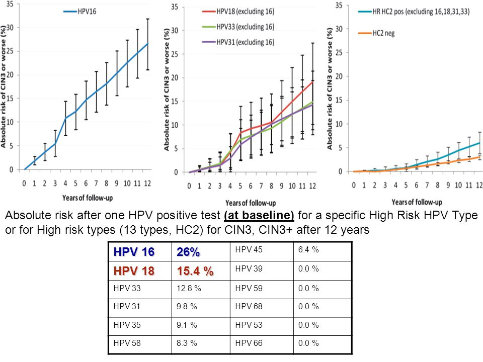 Absolute risk after one HPV positive test (at baseline) for a specific High Risk HPV Type or for High risk types (13 types, HC2) for CIN3, CIN3+ after 12 years
