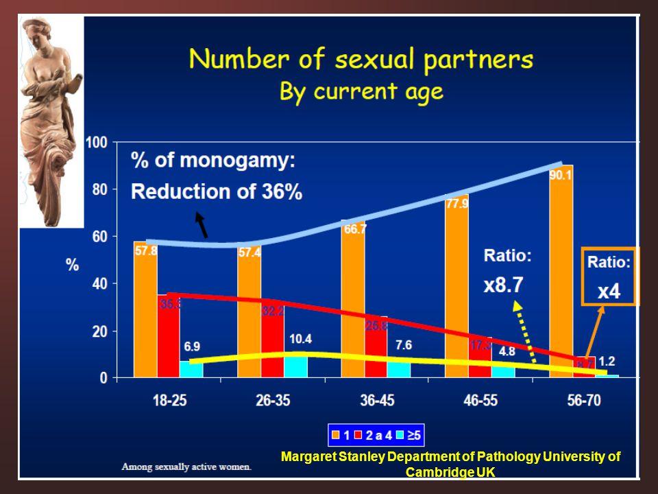 Margaret Stanley Department of Pathology University of Cambridge UK