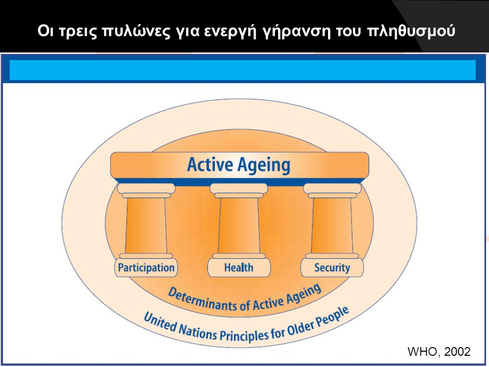 Οι τρεις πυλώνες για ενεργή γήρανση του πληθυσμού
