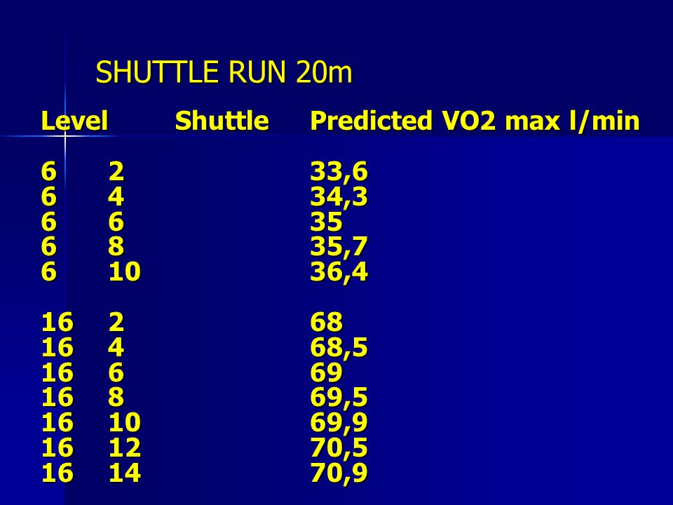 SHUTTLE RUN 20m Level Shuttle Predicted VO2 max l/min 6 2 33,6