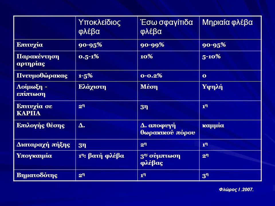 Υποκλείδιος φλέβα Έσω σφαγίτιδα φλέβα Μηριαία φλέβα Επιτυχία 90-95%