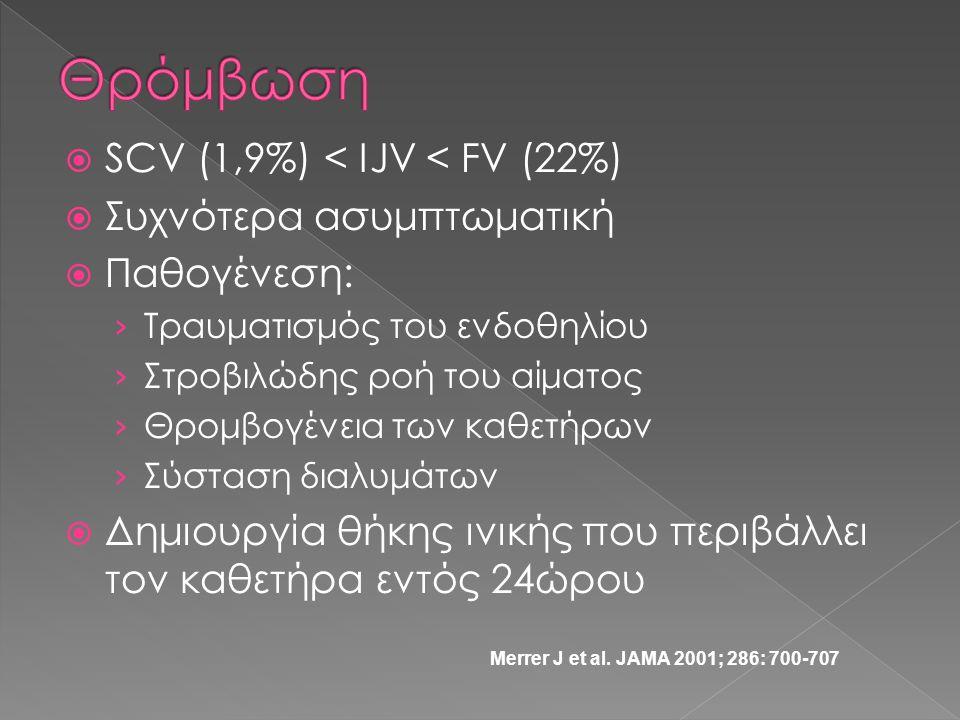 Θρόμβωση SCV (1,9%) < IJV < FV (22%) Συχνότερα ασυμπτωματική