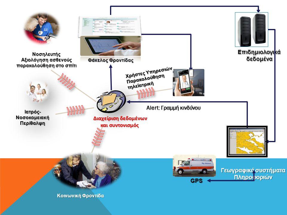 Αξιολόγηση ασθενούς παρακολούθηση στο σπίτι