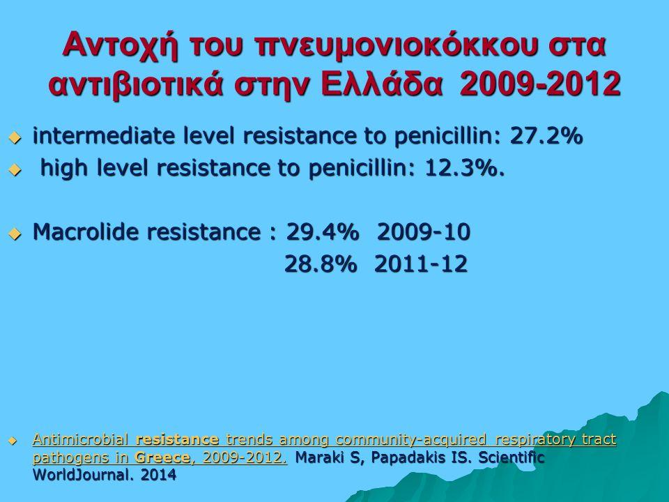 Αντοχή του πνευμονιοκόκκου στα αντιβιοτικά στην Ελλάδα 2009-2012