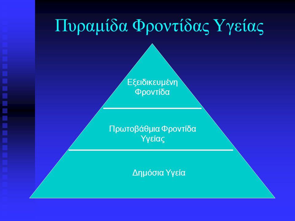 Πυραμίδα Φροντίδας Υγείας