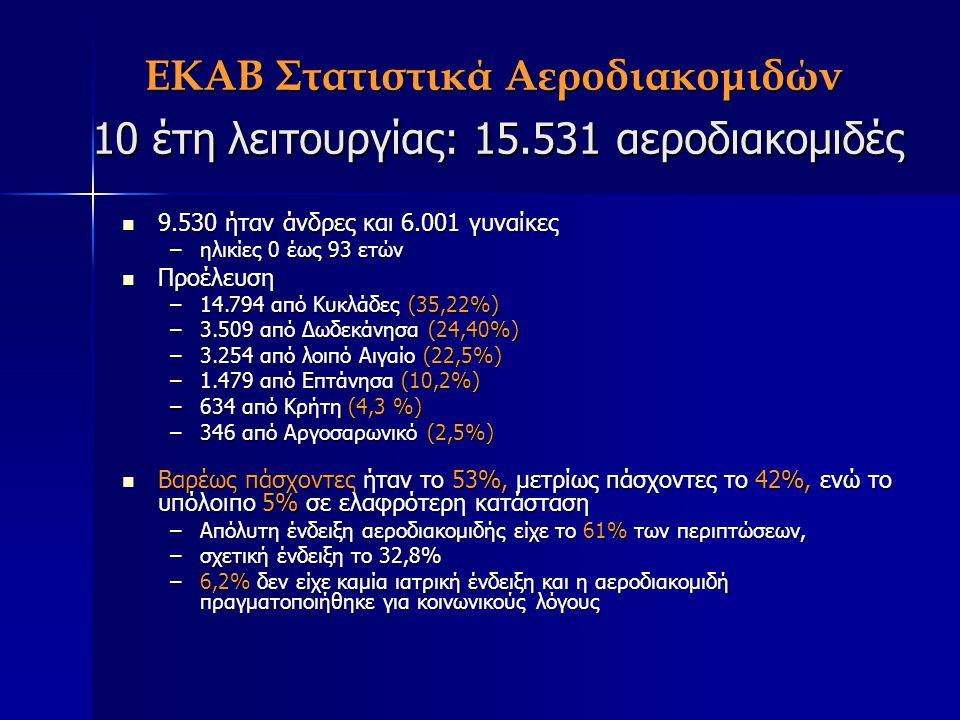 ΕΚΑΒ Στατιστικά Αεροδιακομιδών 10 έτη λειτουργίας: 15