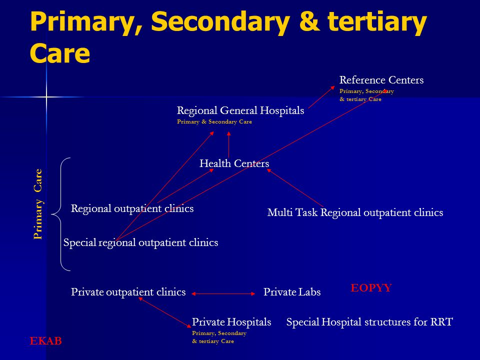 Primary, Secondary & tertiary Care