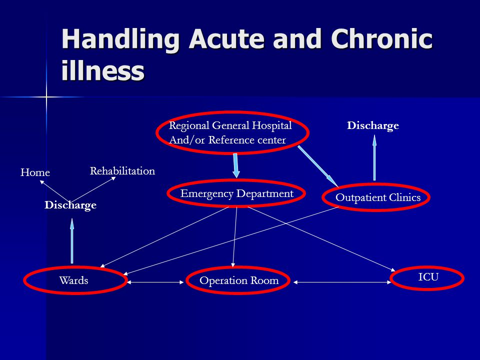 Handling Acute and Chronic illness