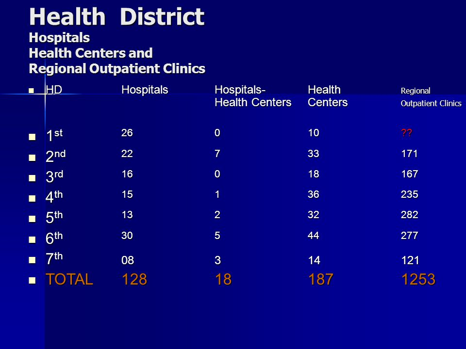 Health District Hospitals Health Centers and Regional Outpatient Clinics