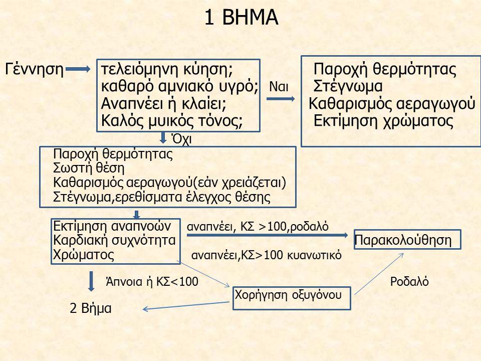 1 ΒΗΜΑ Γέννηση τελειόμηνη κύηση; Παροχή θερμότητας