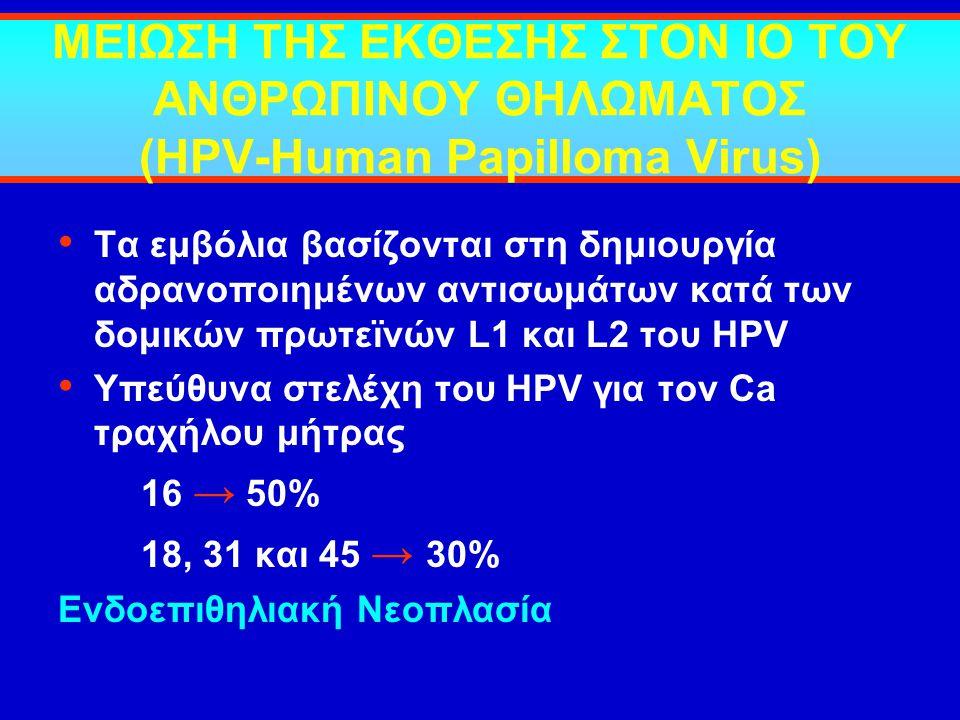 ΜΕΙΩΣΗ ΤΗΣ ΕΚΘΕΣΗΣ ΣΤΟΝ ΙΟ ΤΟΥ ΑΝΘΡΩΠΙΝΟΥ ΘΗΛΩΜΑΤΟΣ (HPV-Human Papilloma Virus)
