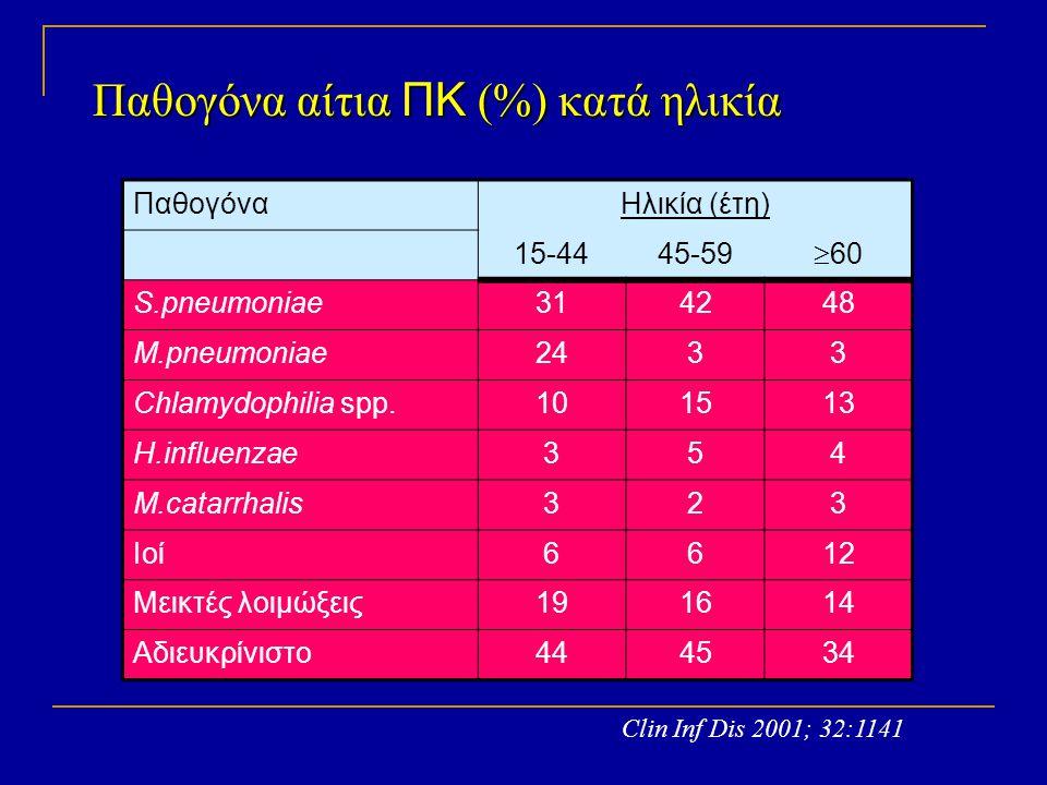 Παθογόνα αίτια ΠΚ (%) κατά ηλικία