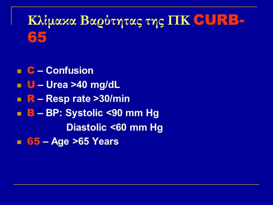 Κλίμακα Bαρύτητας της ΠΚ CURB-65