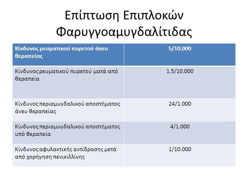 Επίπτωση Επιπλοκών Φαρυγγοαμυγδαλίτιδας