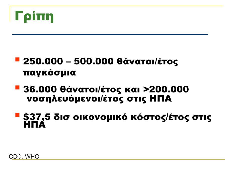 Γρίπη 250.000 – 500.000 θάνατοι/έτος παγκόσμια