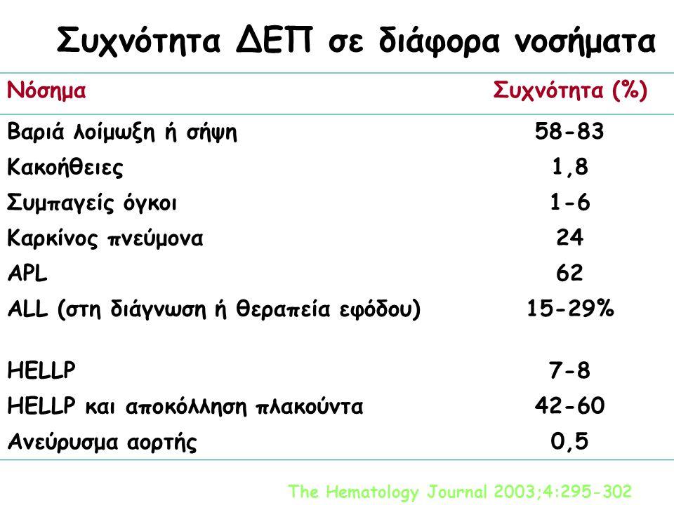 Συχνότητα ΔΕΠ σε διάφορα νοσήματα