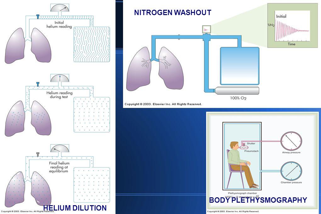 NITROGEN WASHOUT BODY PLETHYSMOGRAPHY HELIUM DILUTION