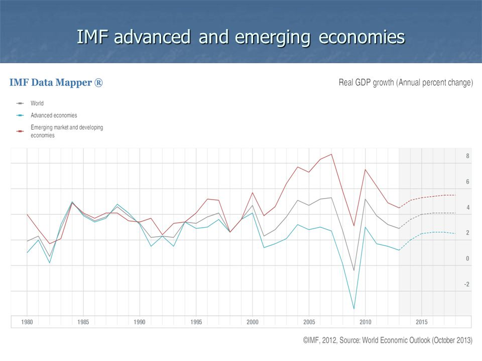 IMF advanced and emerging economies