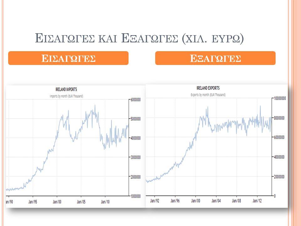 Εισαγωγεσ και Εξαγωγεσ (χιλ. ευρω)