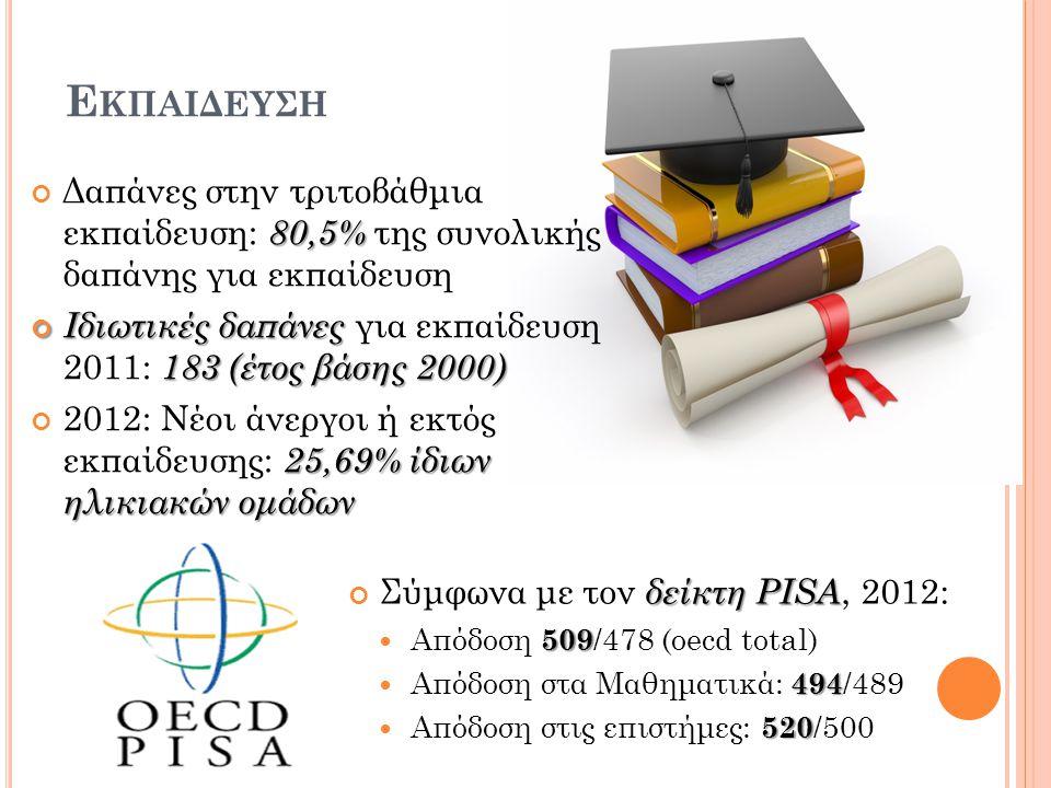 Εκπαιδευση Δαπάνες στην τριτοβάθμια εκπαίδευση: 80,5% της συνολικής δαπάνης για εκπαίδευση.