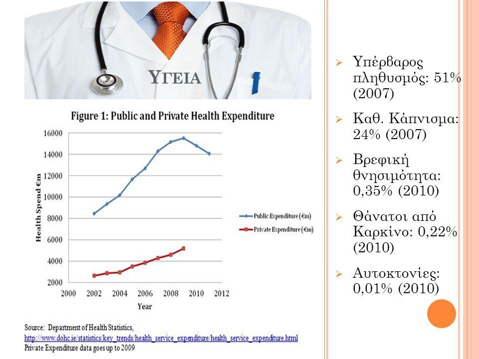 Υγεια Υπέρβαρος πληθυσμός: 51% (2007) Καθ. Κάπνισμα: 24% (2007)