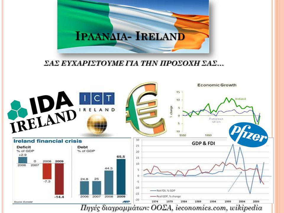 Ιρλανδια- Ireland ΣΑΣ ΕΥΧΑΡΙΣΤΟΥΜΕ ΓΙΑ ΤΗΝ ΠΡΟΣΟΧΗ ΣΑΣ…