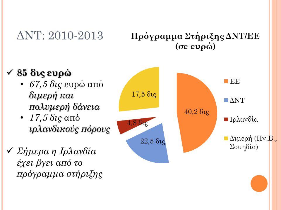ΔΝΤ: 2010-2013 85 δις ευρώ. 67,5 δις ευρώ από διμερή και πολυμερή δάνεια. 17,5 δις από ιρλανδικούς πόρους.