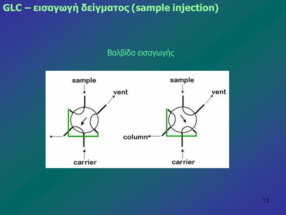 GLC – εισαγωγή δείγματος (sample injection)