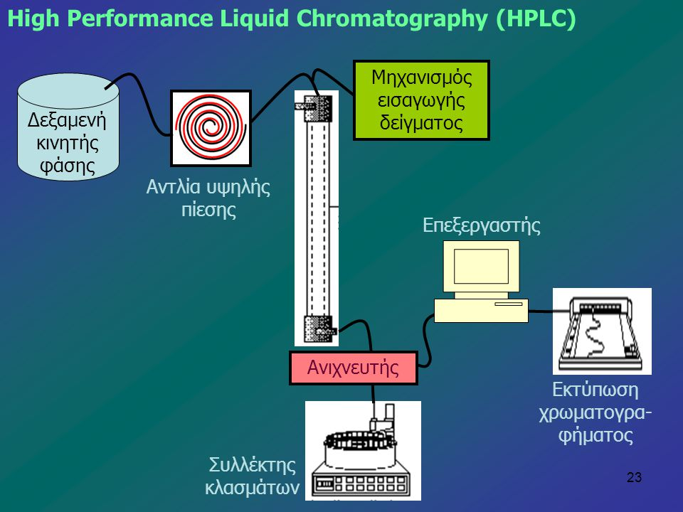 High Performance Liquid Chromatography (HPLC)