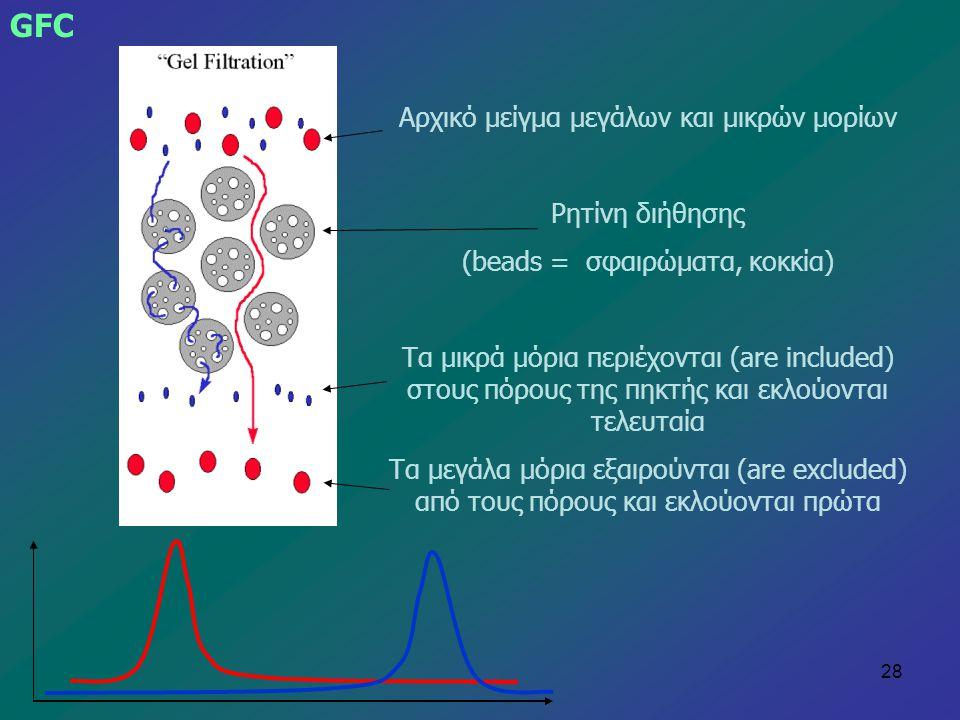 GFC Αρχικό μείγμα μεγάλων και μικρών μορίων Ρητίνη διήθησης