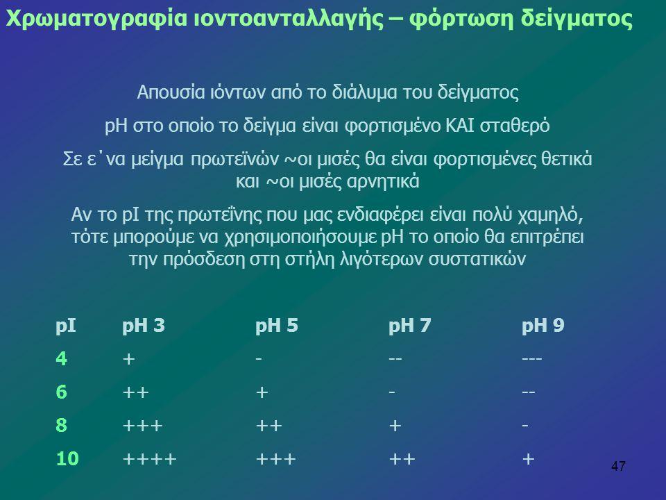 Χρωματογραφία ιοντοανταλλαγής – φόρτωση δείγματος