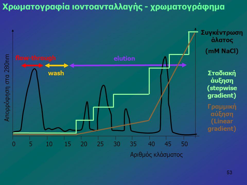 Σταδιακή άυξηση (stepwise gradient) Γραμμική αύξηση (Linear gradient)