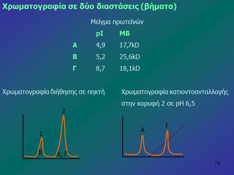 Χρωματογραφία σε δύο διαστάσεις (βήματα)