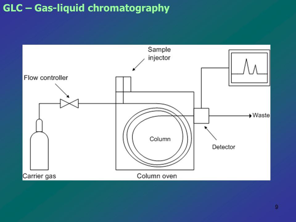 GLC – Gas-liquid chromatography