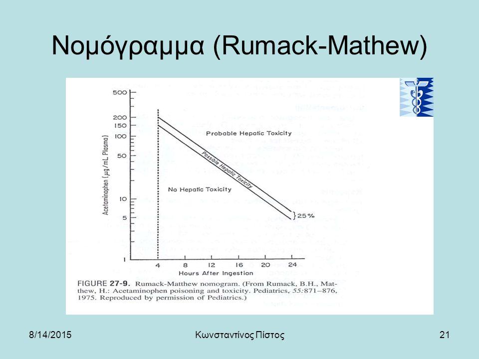 Νομόγραμμα (Rumack-Mathew)